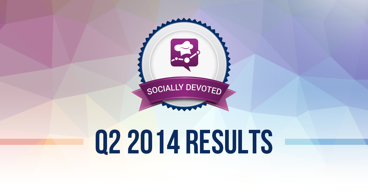 Socially Devoted Q2: Facebook is the Platform for Social Customer Care