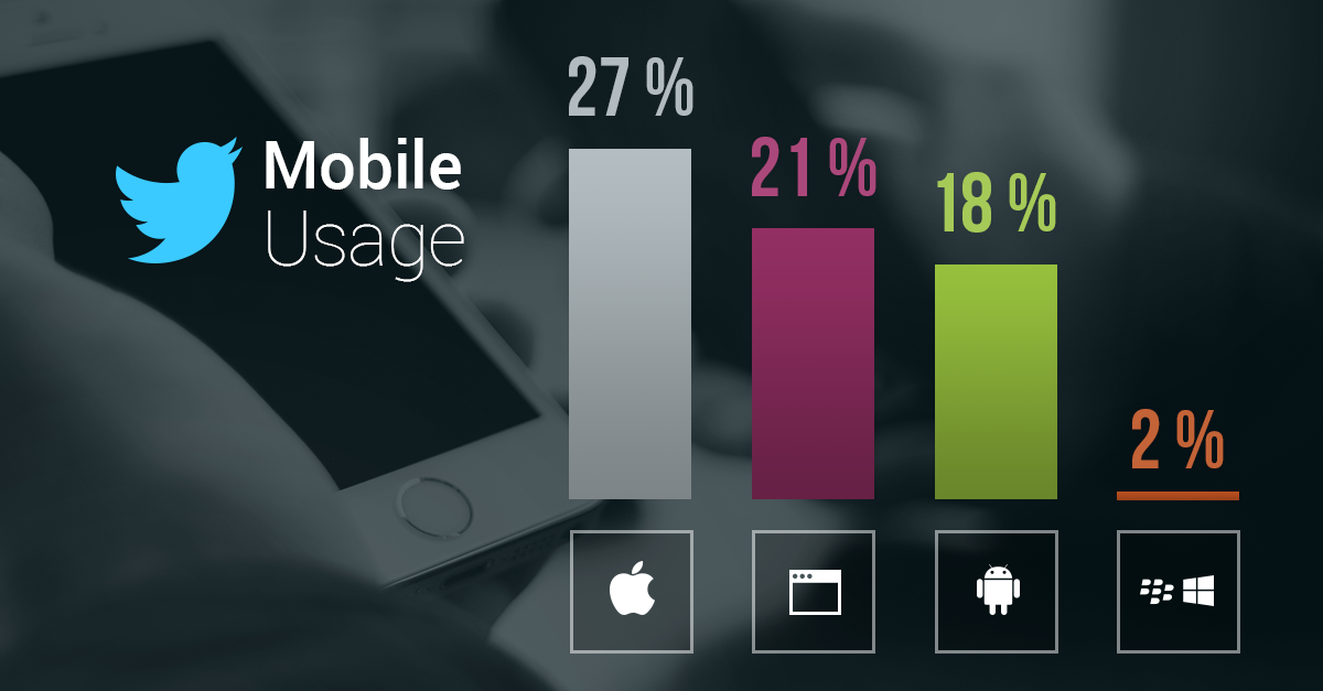 How Twitter Users Have Migrated to Mobile