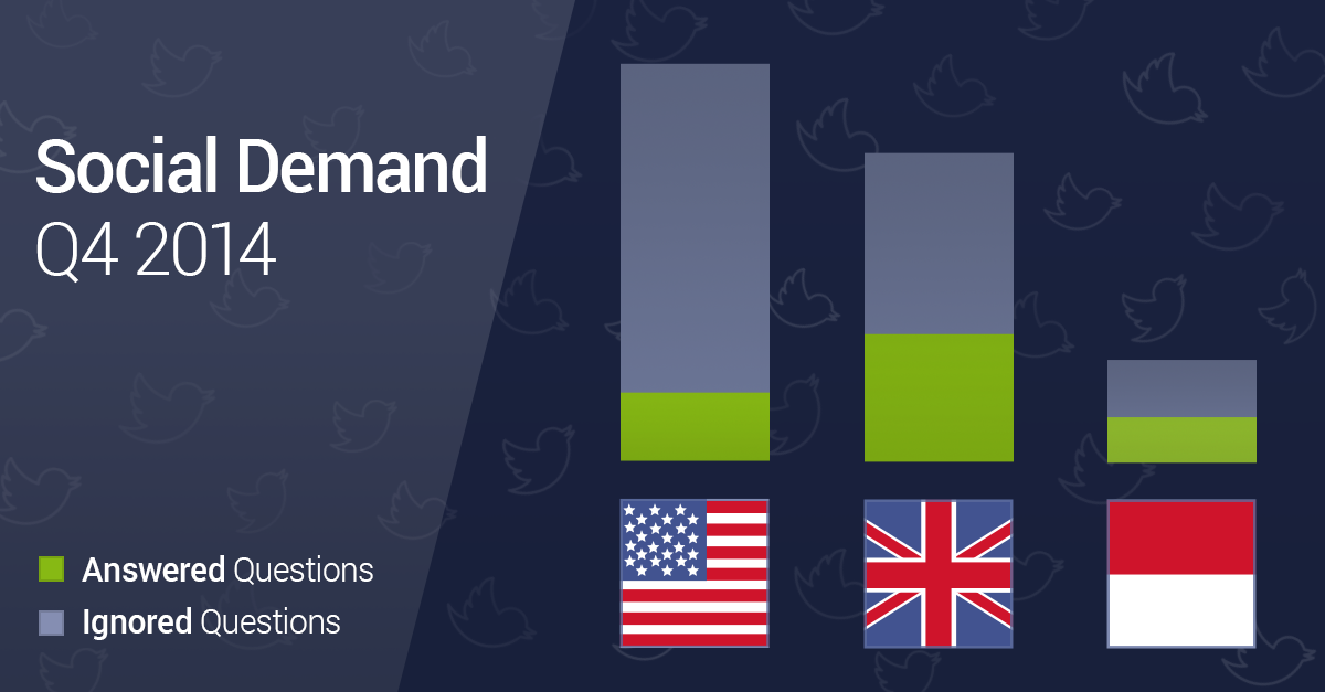 Brands Need to Improve Social Customer Care on Twitter