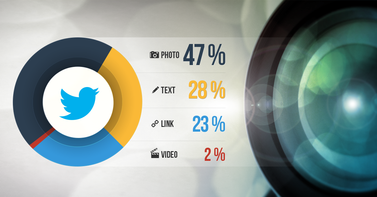 Photos get the Most Engagement on Twitter