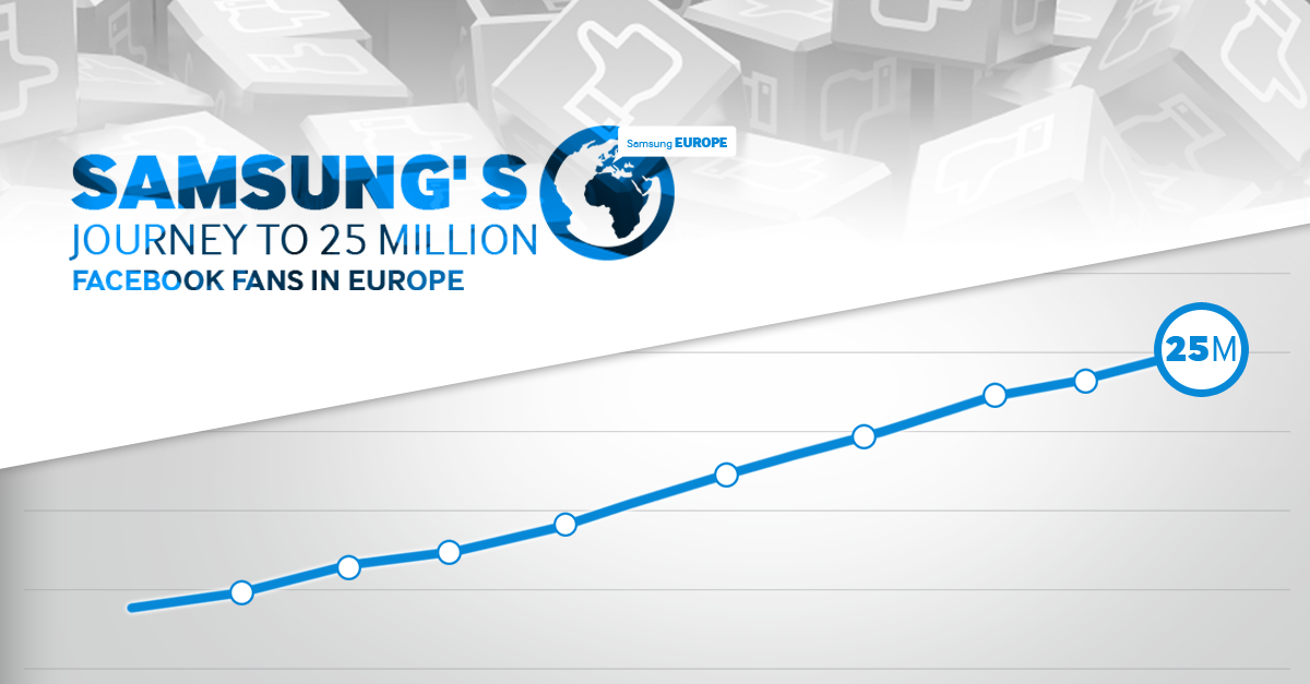 Samsung Reaches 25M Facebook Fans, Becomes No.1 Brand in Europe