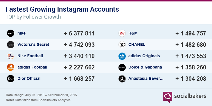 Top ten fastest growing Instagram accounts by follower growth from July 1st to September 30th 2015: Nike, Victoria's Secret, Nike Football, Adidas Football, Dior Official, H&M, Chanel, Adidas Originals, Dolce & Gabbana, Anastasia Beverly Hills. Data taken from Socialbakers Analytics.