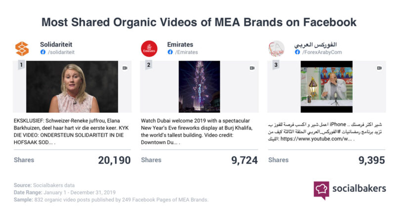 MENA most shared videos