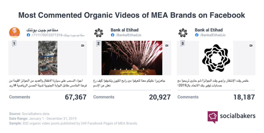 MENA most commented videos