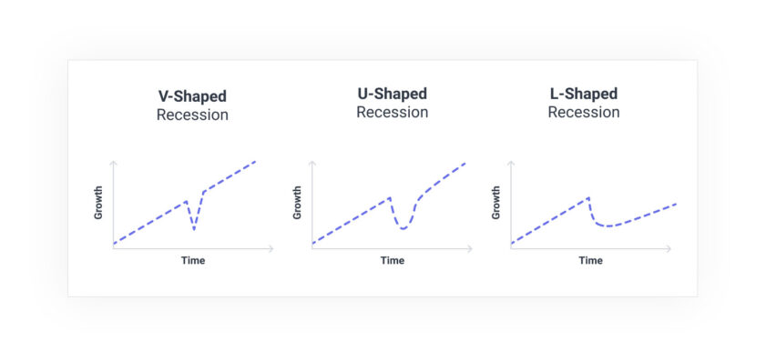 Three types of recession graph