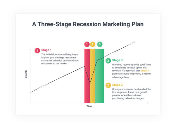 A three-stage recession marketing plan graph