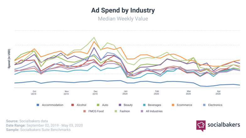 Ad Spend by industry during coronavirus