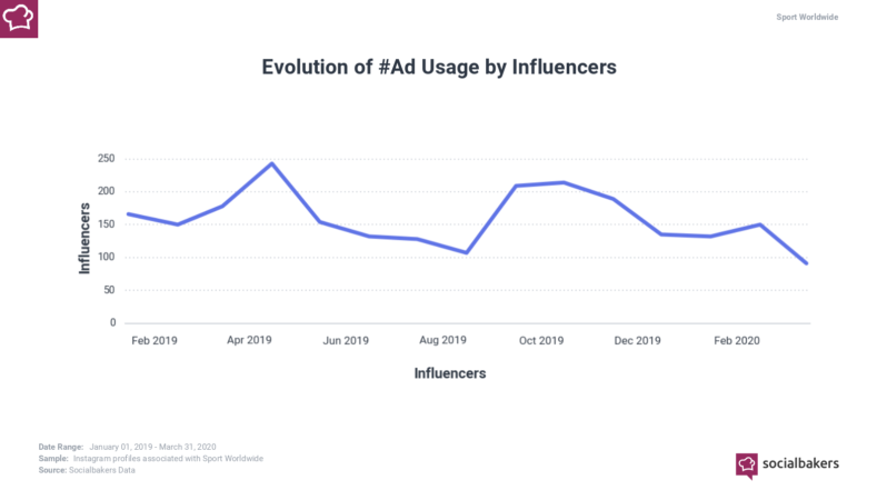 graph showing evolution of #ad usage in sport worldwide