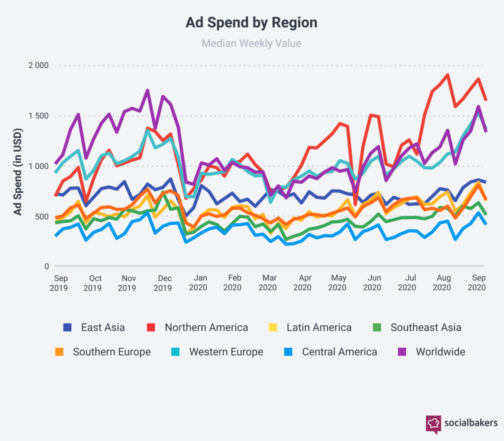 Ad Spend by Region
