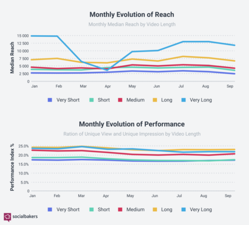 Social media video performance and reach