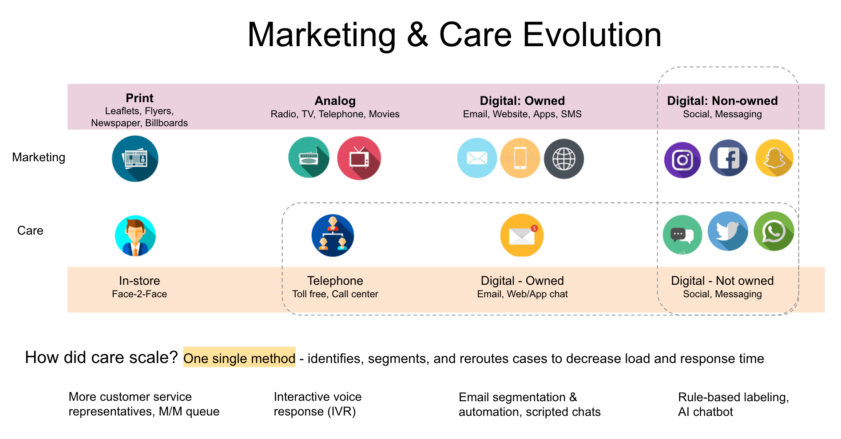 Evolution of marketing and customer care