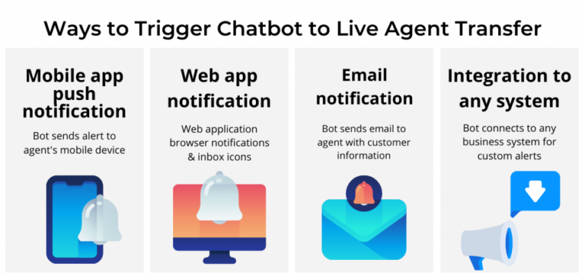 Chatbot to live agent