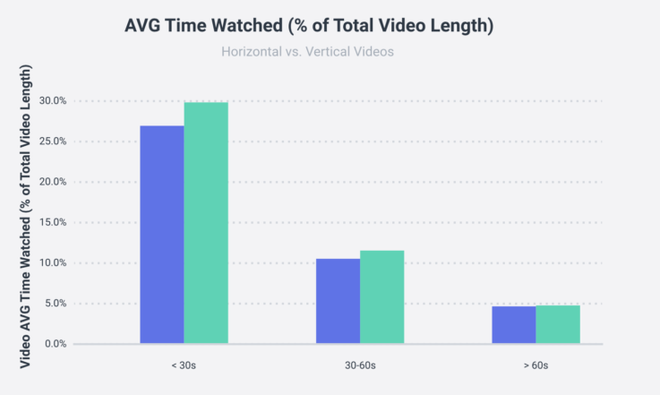 Average Facebook video watch time