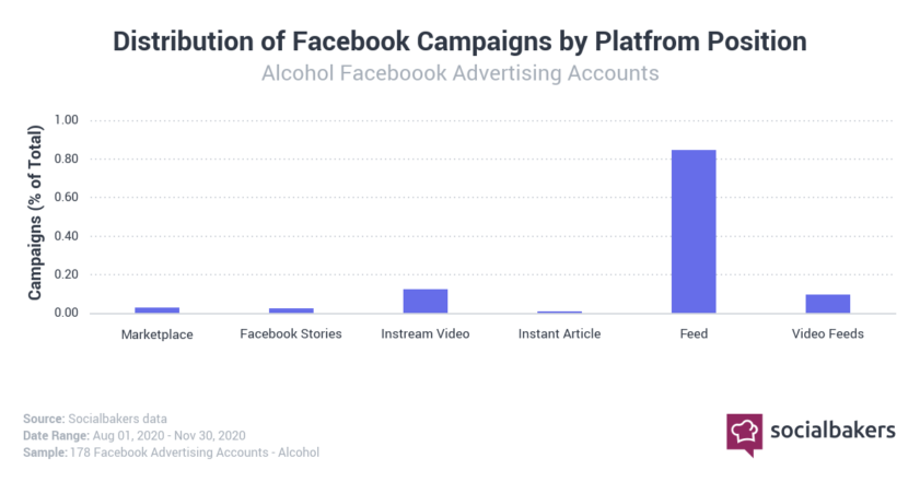 2020 Facebook Alcohol Campaign Data