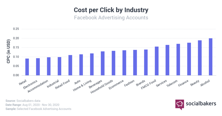 2020 Facebook CPC by Industry