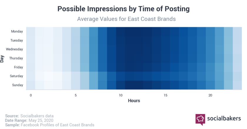 Best Time to post on Facebook in 2020 in the US East Coast by Impressions
