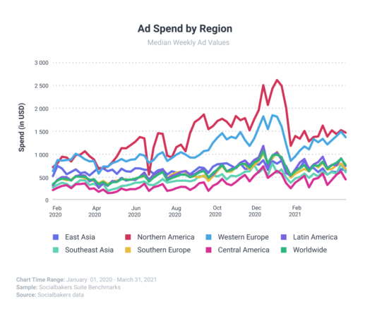Ad Spend by Region Q1 2021