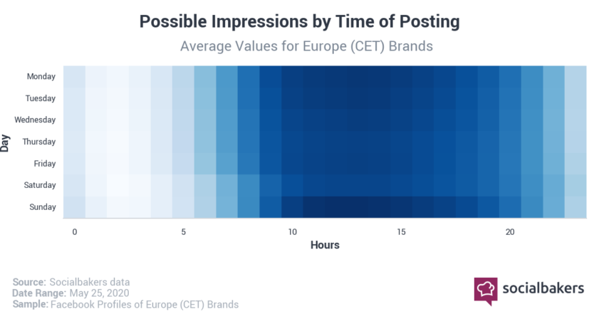 Best Time to post on Facebook in 2020 in the Europe by Impressions