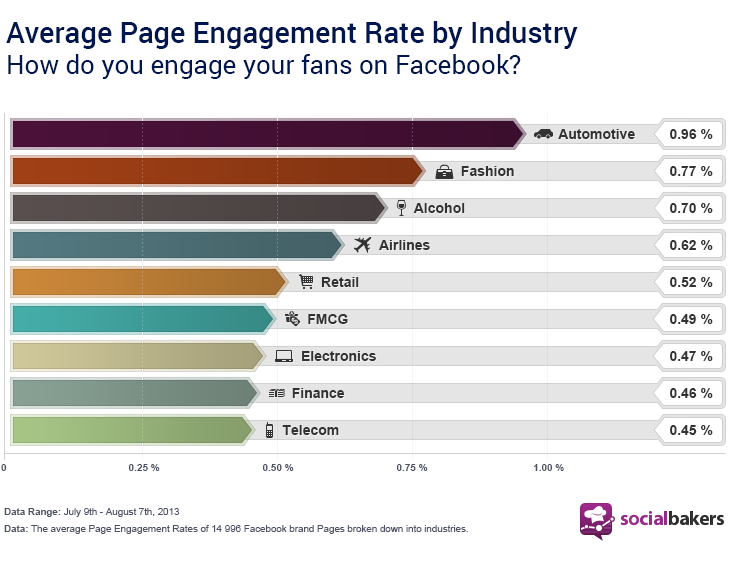 Finding The Right Engagement Rate for your Facebook Page ...