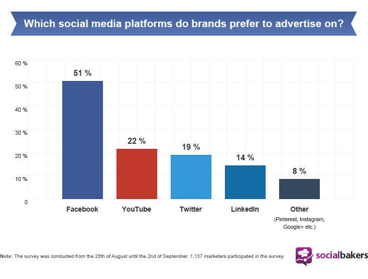 Advertising on social media sites stats