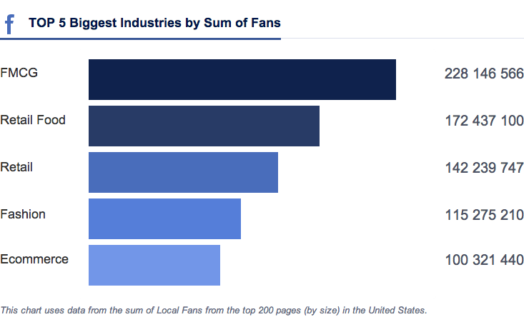 Top 5 Industries from Socialbakers