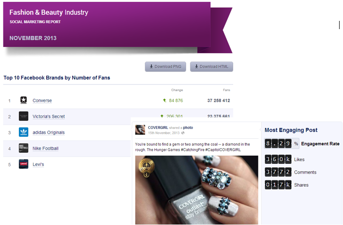 Socialbakers Industry Reports