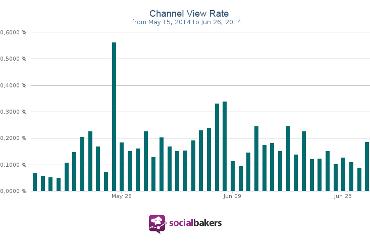 Channel View Rate, which looks at the difference between Interactions and Pageviews, has grown in the last month with Brazuca's popularity.