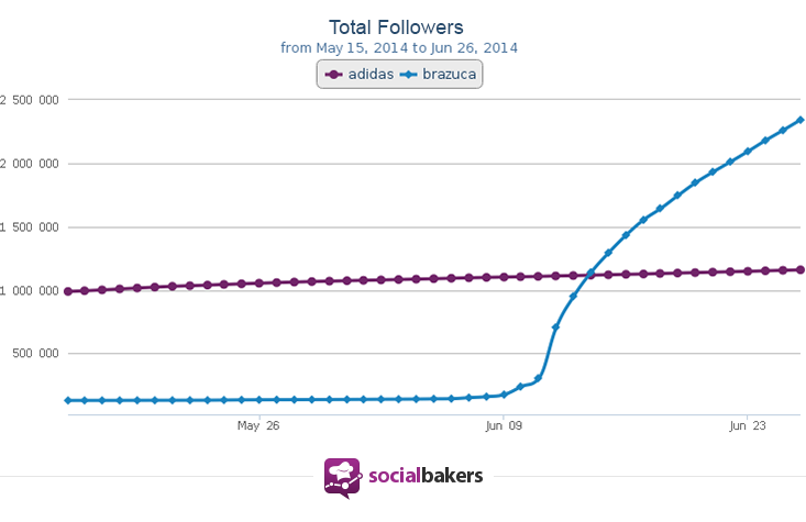 With the start of World Cup competition, @Brazuca experienced explosive follower growth, outpacing their parent company's Twitter profile.