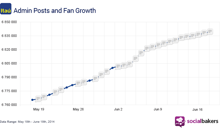 To see more charts like these, try out Socialbakers Analytics for free.