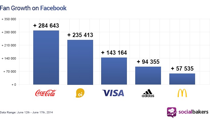 Coca-Cola and Oi experienced similar fan growth, even though Coke has about 82 million more fans.