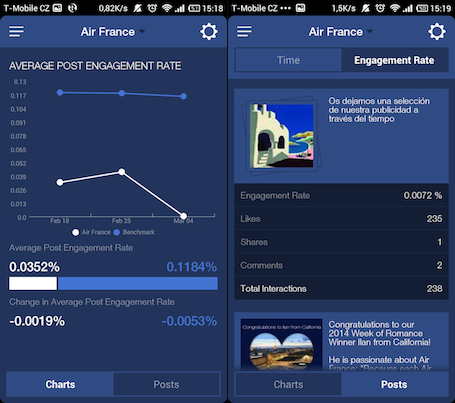 Graphs and Posts Screens