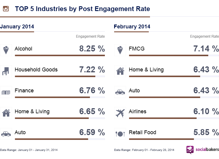 January-February Instagram Industry Reports