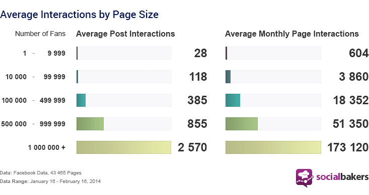 Interactions are constituted by Comments, Shares, and Likes.