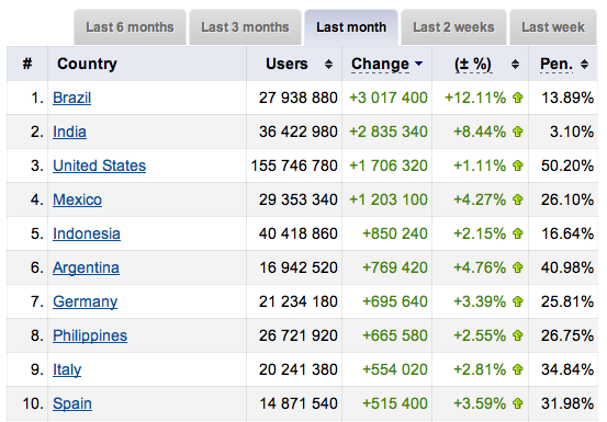Chart of top growing countries on Facebook in September