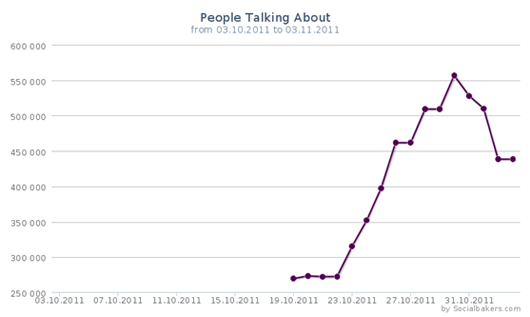 People Talking About graph