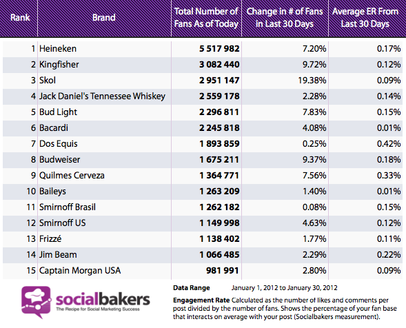 Top Alcohol Brands on Facebook: Can Budweiser beat leading ...