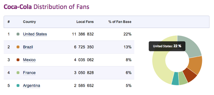 Facebook pages local fan count