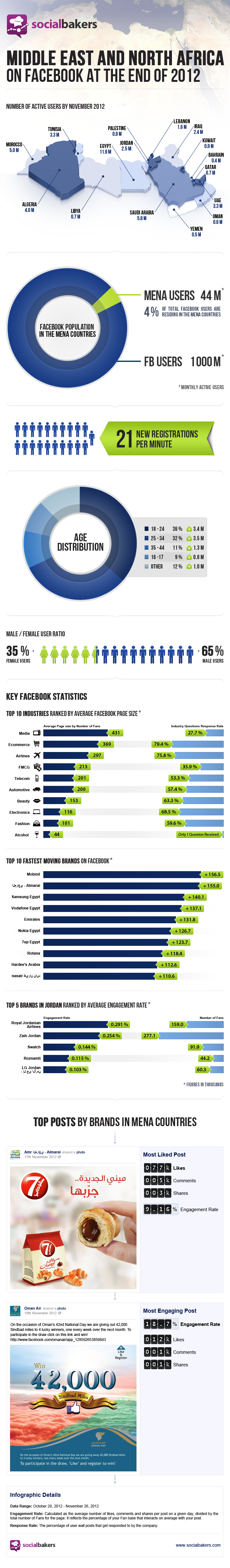 Infographic - Facebook In The Middle East & North Africa