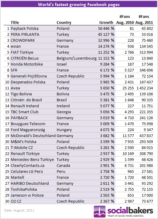 World's fastest growing Facebook pages