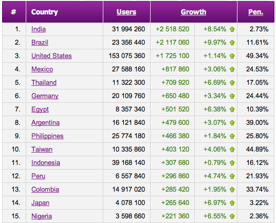 Facebook growth statistics for July