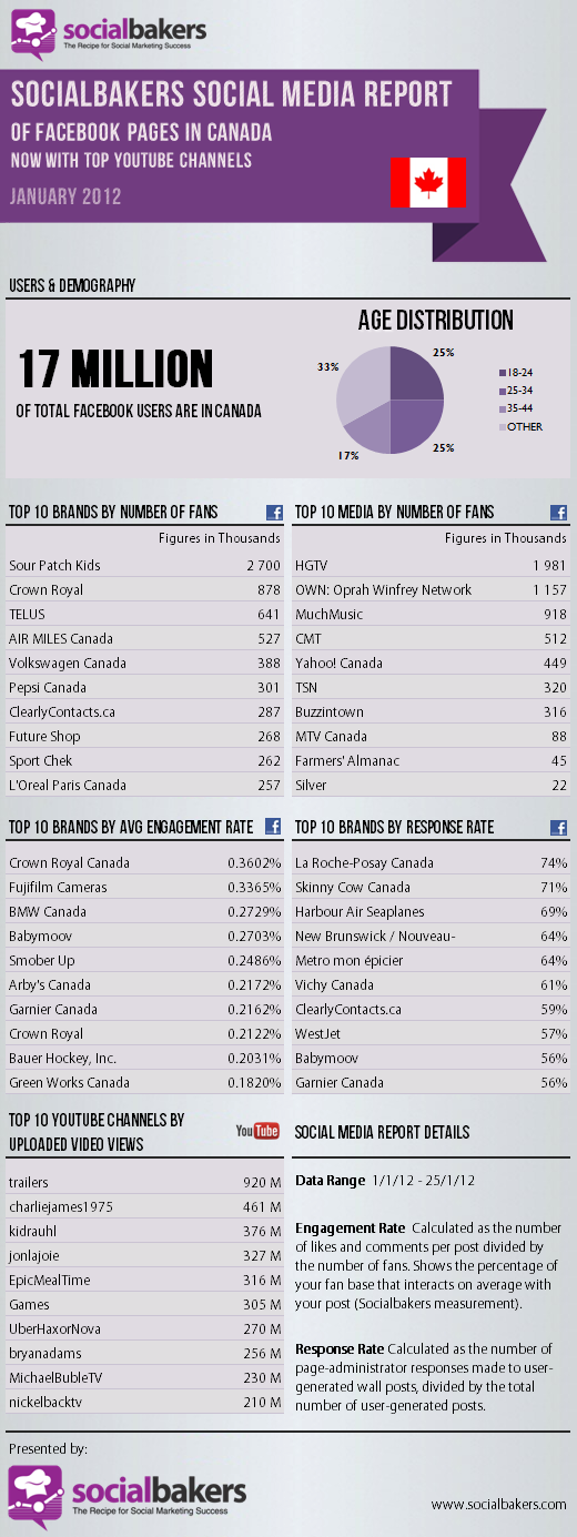 Social Media Statistics of Facebook & YouTube for brands in Canada – January 2012