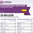 Exclusively: Quarterly Social Media Report on Local Facebook Pages in Colombia image