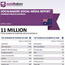 April 2012 Social Media Report: Facebook Pages in Australia image