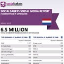 April 2012 Social Media Report: Facebook Pages in Netherlands image