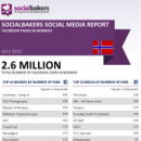 July 2012 Social Media Report: Facebook Pages in Norway image