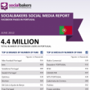 June 2012 Social Media Report: Facebook Pages in Portugal image