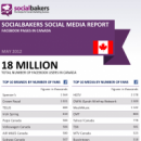 May 2012 Social Media Report: Facebook Pages in Canada image