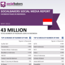May 2012 Social Media Report: Facebook Pages in Indonesia image