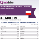 May 2012 Social Media Report: Facebook Pages in Poland image