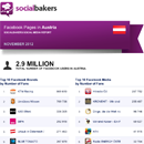 November 2012 Social Media Report: Facebook Pages in Austria image